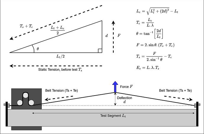 Belt Deflection Maths