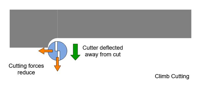 Cutter Workpiece Deflected Away