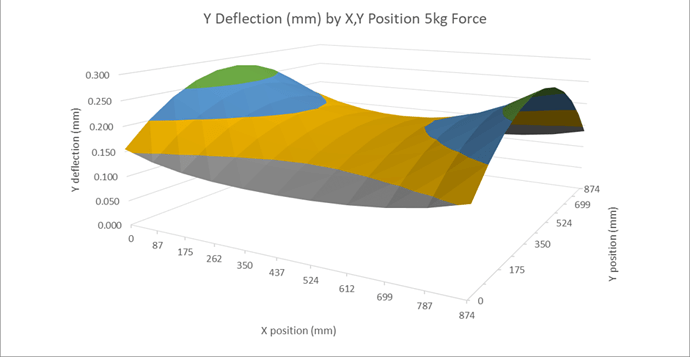 XXL Y Deflection by Position