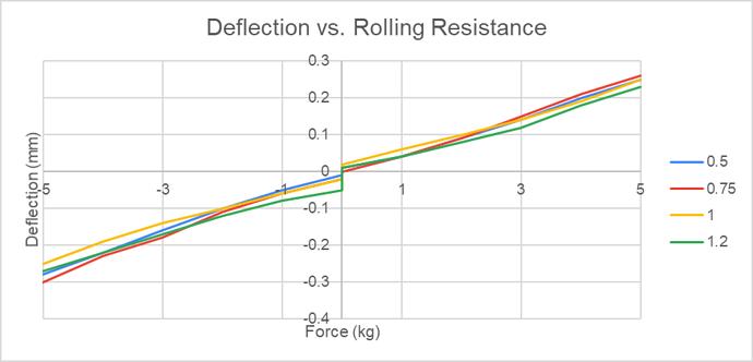 X Deflection vs Rolling Resistance