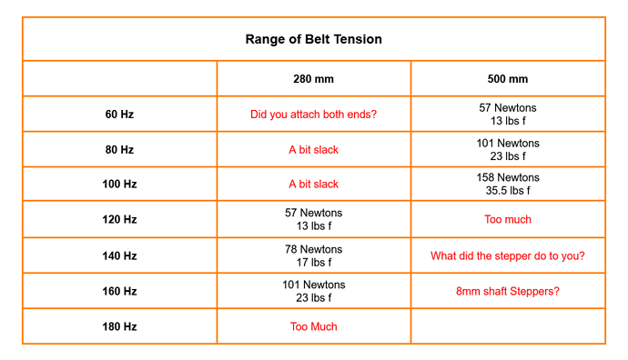 Belt Frequency Tension Table New