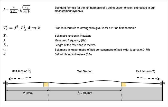 Belt Twang Maths