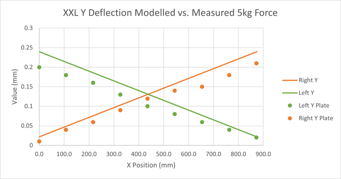 Modelled vs Measured Y Deflections Left Right Only