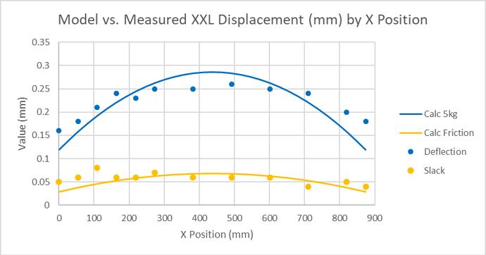Modelled vs Measured X Deflections