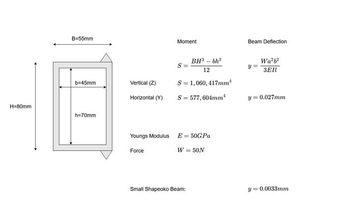 Beam Deflection Maths