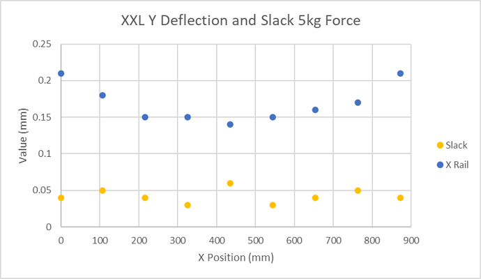 Measured Y Deflections and Slack