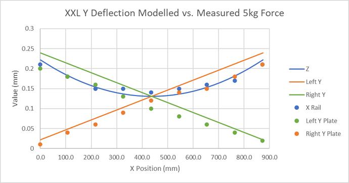 Modelled vs Measured Y Deflections