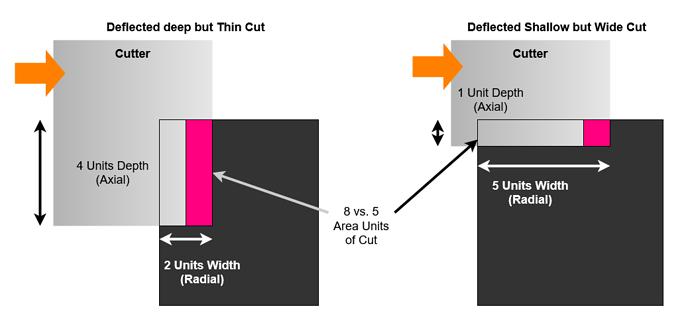 Deep vs Wide Deflected