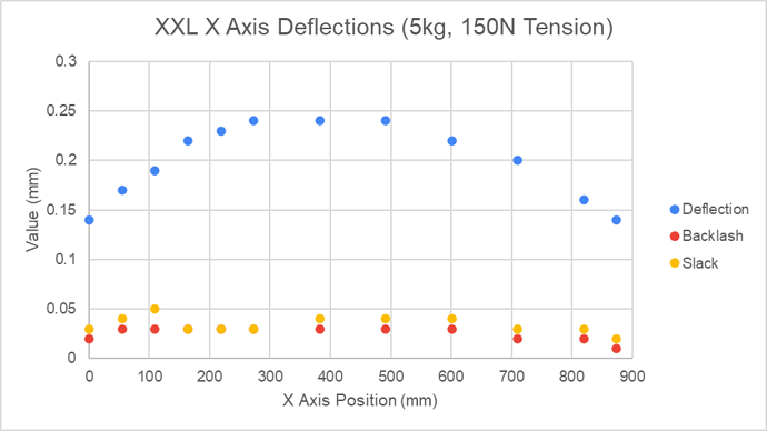 XXL X Axis Deflections Measured