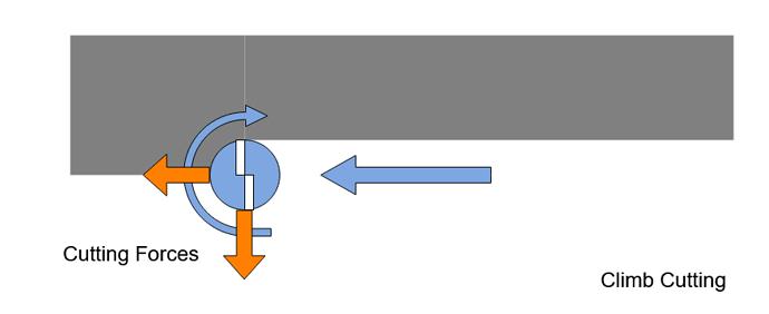 Cutter Workpiece Forces