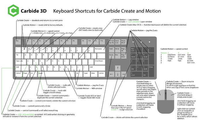 Carbide3D_create_motion_keyboard_shortcuts