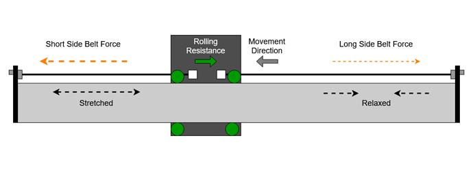 Split Belts Rolling Resistance
