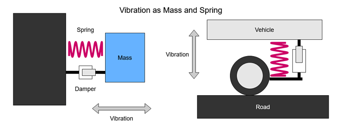 Vibration as Mass and Spring