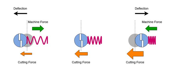 Cutter Resonance Spring