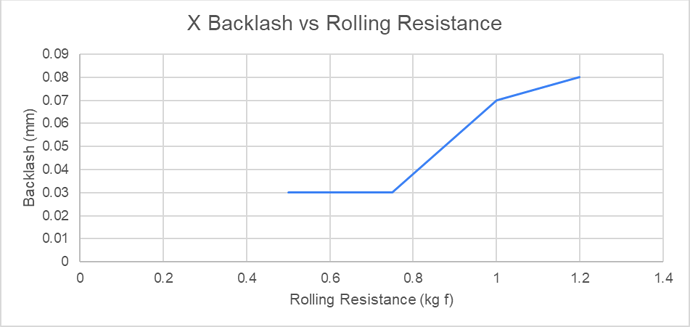 X Backlash vs Rolling Resistance