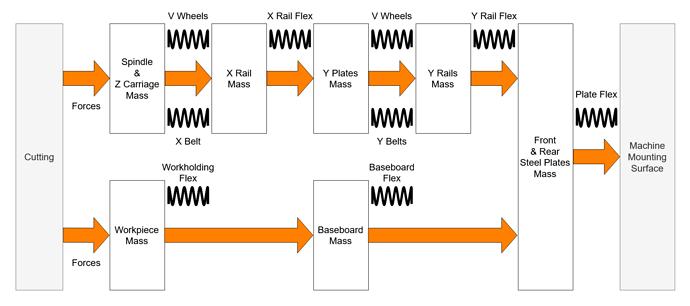 Vibration Chain