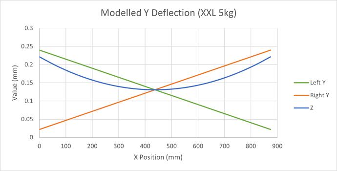 Modelled XXL Y Displacement