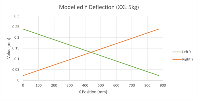 Modelled XXL Y Displacement Left and Right Only