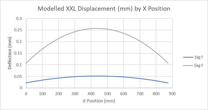 Modelled XXL X Displacement
