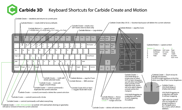 Carbide3D_create_motion_keyboard_shortcuts