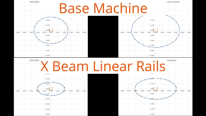 Base vs X Linear Rails Deflection_4.4.1