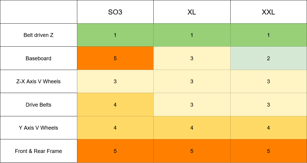 Upgrade Table
