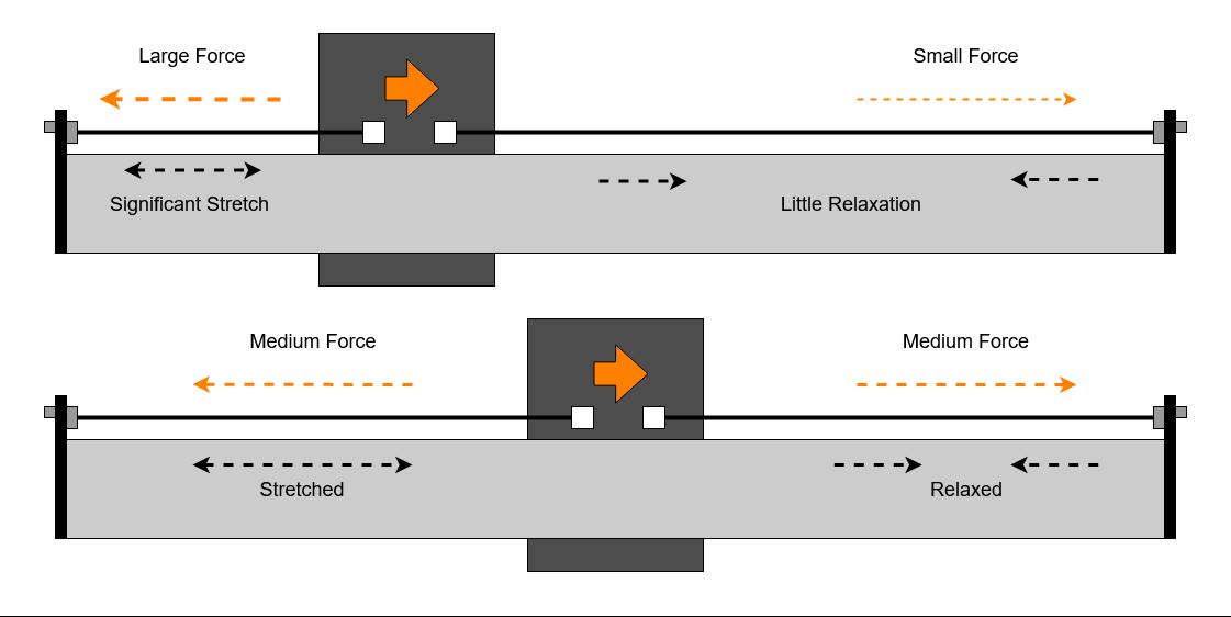 Split Belts Distance Change
