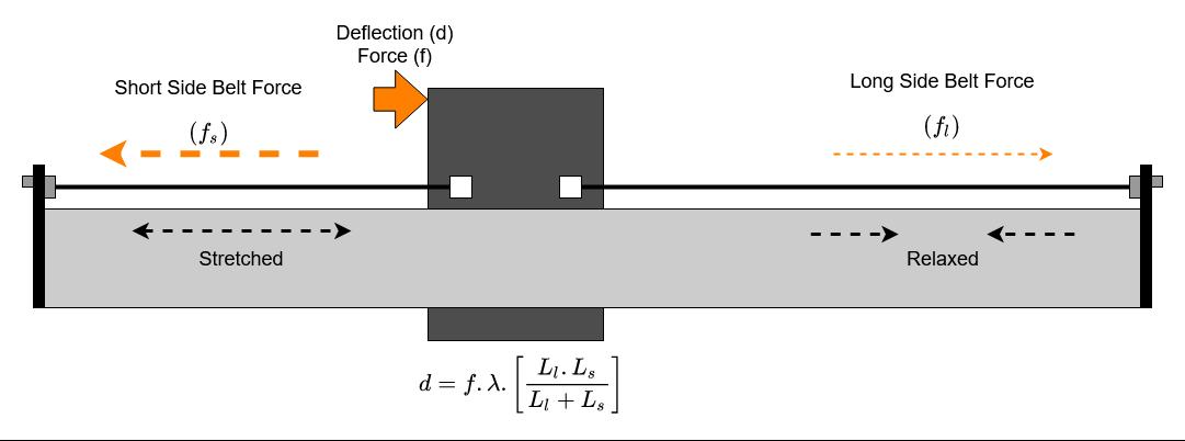 Split Belts Deflection Rearranged