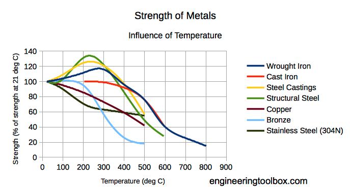 temperature-strength-metals-SI