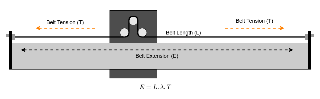 Belt Stretching with Forces