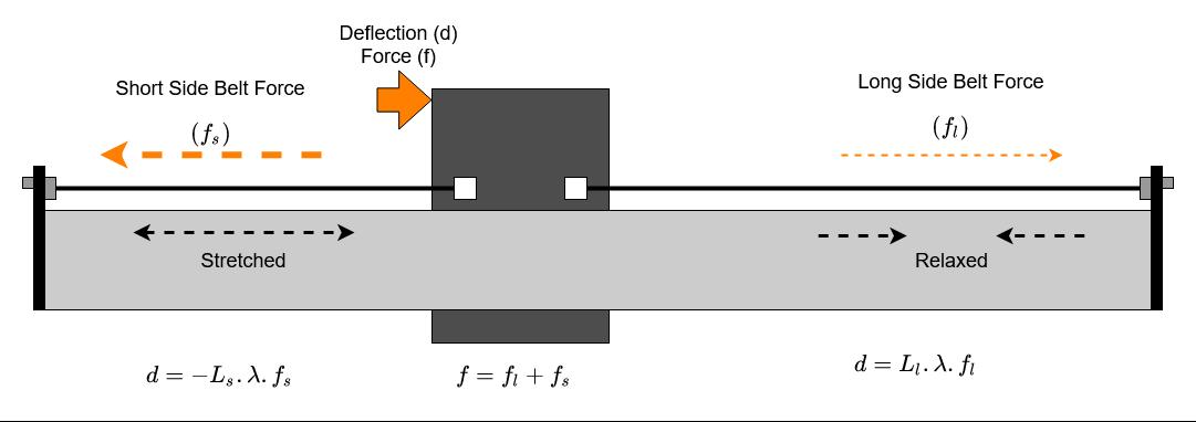 Split Belts Deflection